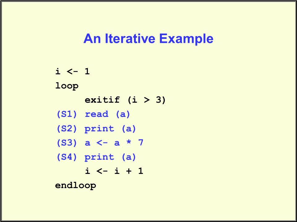 An Iterative Example i <- 1 loop exitif (i > 3) (S1)read (a) (S2)print (a) (S3)a <- a * 7 (S4)print (a) i <- i + 1 endloop