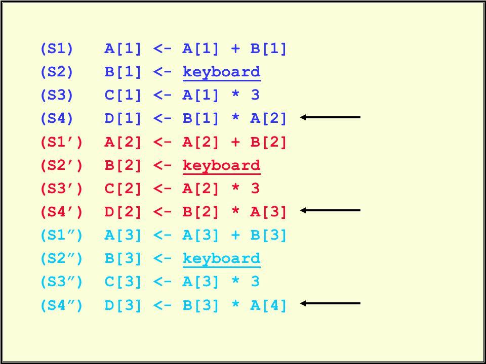 (S1) A[1] <- A[1] + B[1] (S2) B[1] <- keyboard (S3) C[1] <- A[1] * 3 (S4) D[1] <- B[1] * A[2] (S1') A[2] <- A[2] + B[2] (S2') B[2] <- keyboard (S3') C[2] <- A[2] * 3 (S4') D[2] <- B[2] * A[3] (S1 ) A[3] <- A[3] + B[3] (S2 ) B[3] <- keyboard (S3 ) C[3] <- A[3] * 3 (S4 ) D[3] <- B[3] * A[4]