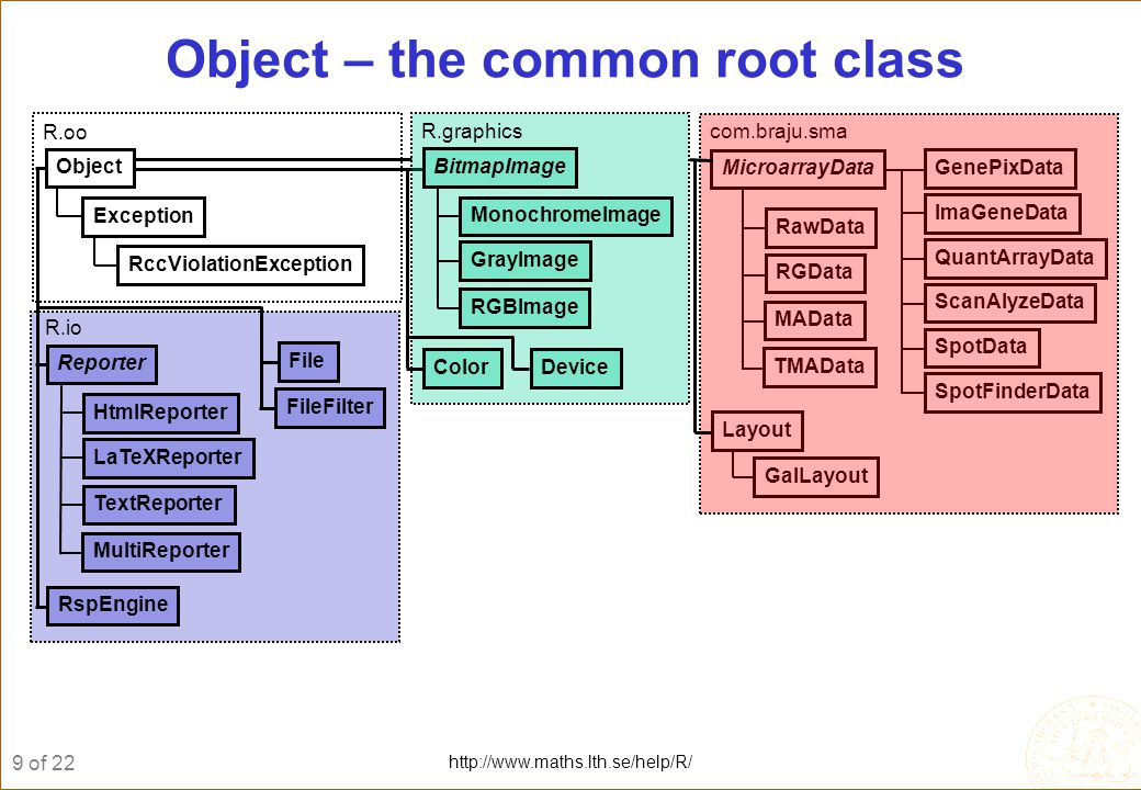 10 of 22 http://www.maths.lth.se/help/R/ A common root class: Object 1.All classes should have the common root class Object.
