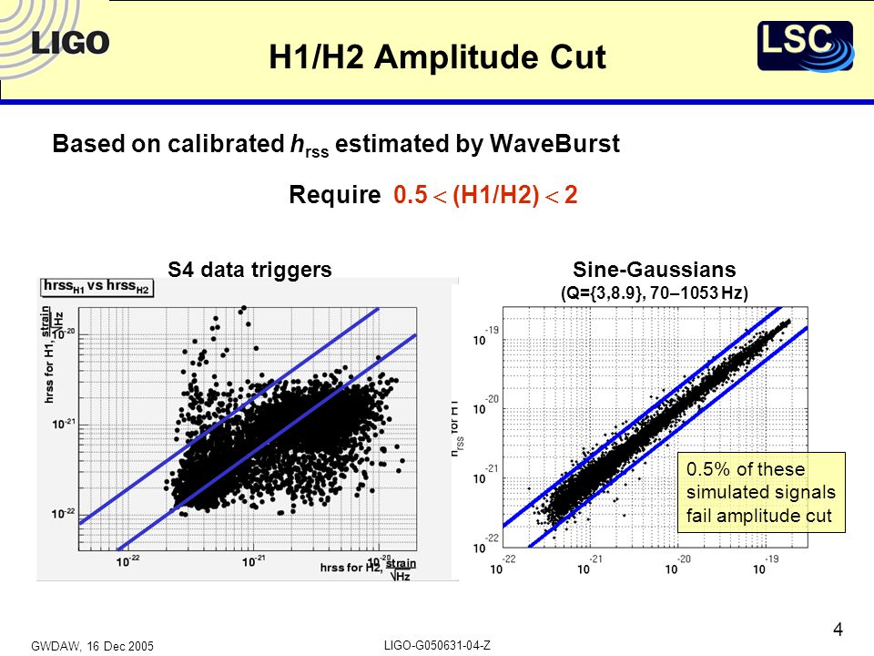 GWDAW, 16 Dec 2005 LIGO-G050631-04-Z 15 Summary of Sensitivities (preliminary) h rss at 50% detection efficiency, in units of 10  21 Freq (Hz) 704.6 1001.3 1531.0 2351.3 3612.0 5542.4 8493.7 10534.8 Tau (ms) 0.13.2 0.51.7 1.01.6 2.52.6 4.06.1 S3:S2:– –82 –55 915 –17 1323 2339– 1843 –26 –33 –140 –340 Caveat: prelim calibration, no vetoes Sine-Gaussians with Q=8.9 Gaussians S3 values from Amaldi6 presentation and proceedings: gr-qc/0511146 S2 values from Phys.