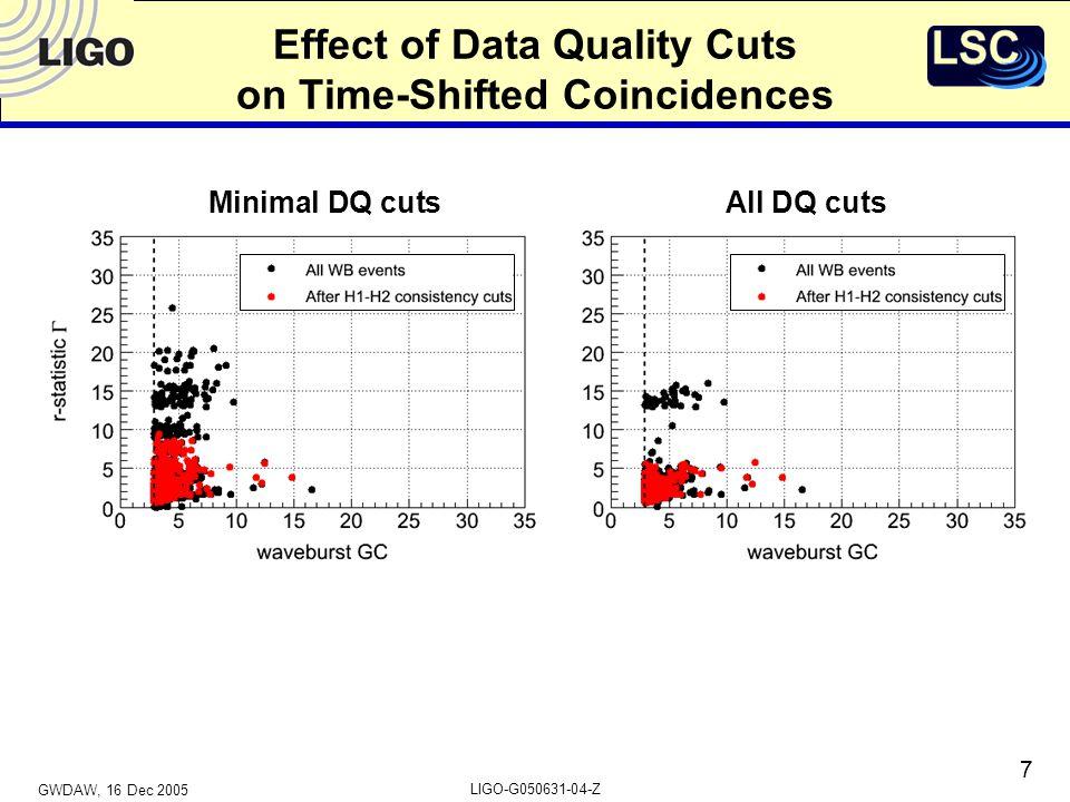 GWDAW, 16 Dec 2005 LIGO-G050631-04-Z 7 Effect of Data Quality Cuts on Time-Shifted Coincidences Minimal DQ cutsAll DQ cuts