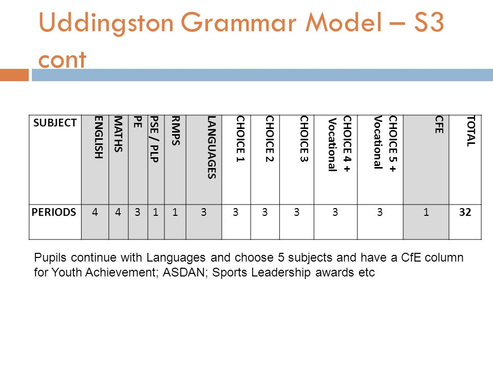 Uddingston Grammar Model – S3 cont SUBJECT ENGLISHMATHSPEPSE / PLPRMPSLANGUAGESCHOICE 1CHOICE 2CHOICE 3CHOICE 4 + VocationalCHOICE 5 +VocationalCFETOTAL PERIODS44311333333132 Pupils continue with Languages and choose 5 subjects and have a CfE column for Youth Achievement; ASDAN; Sports Leadership awards etc