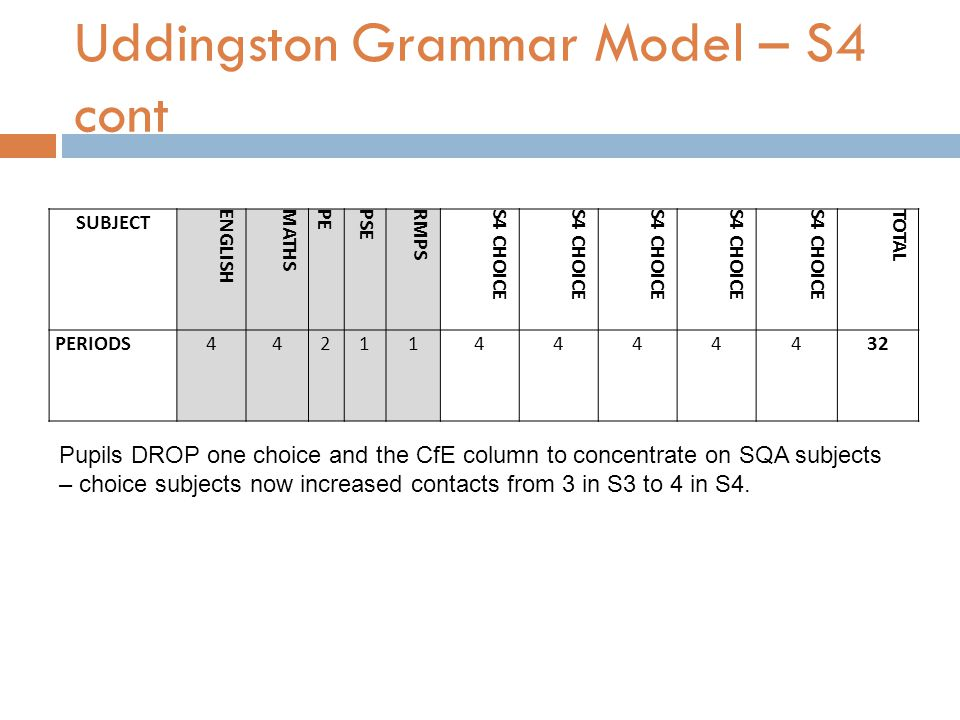 Uddingston Grammar Model – S4 cont SUBJECT ENGLISHMATHSPEPSERMPSS4 CHOICE TOTAL PERIODS442114444432 Pupils DROP one choice and the CfE column to concentrate on SQA subjects – choice subjects now increased contacts from 3 in S3 to 4 in S4.