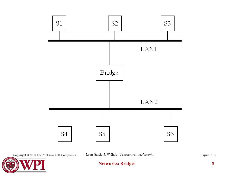 Networks: Bridges3 Figure 6.79Copyright ©2000 The McGraw Hill Companies Leon-Garcia & Widjaja: Communication Networks