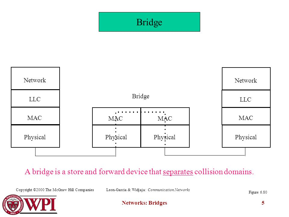 Networks: Bridges5 Bridge Network Physical Network LLC Physical LLC MAC Figure 6.80 Bridge A bridge is a store and forward device that separates colli