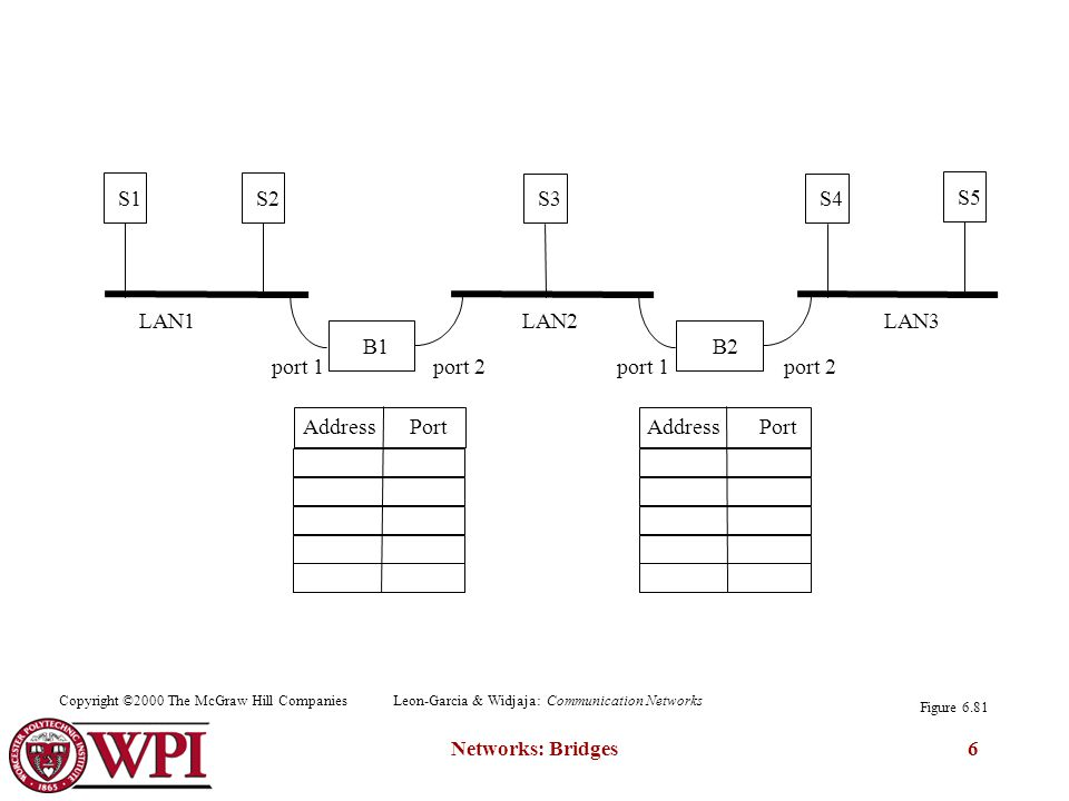 Networks: Bridges6 B1 S1S2 B2 S3S4 S5 Address Port port 1port 2port 1port 2 LAN1LAN2LAN3 Figure 6.81 Copyright ©2000 The McGraw Hill CompaniesLeon-Garcia & Widjaja: Communication Networks