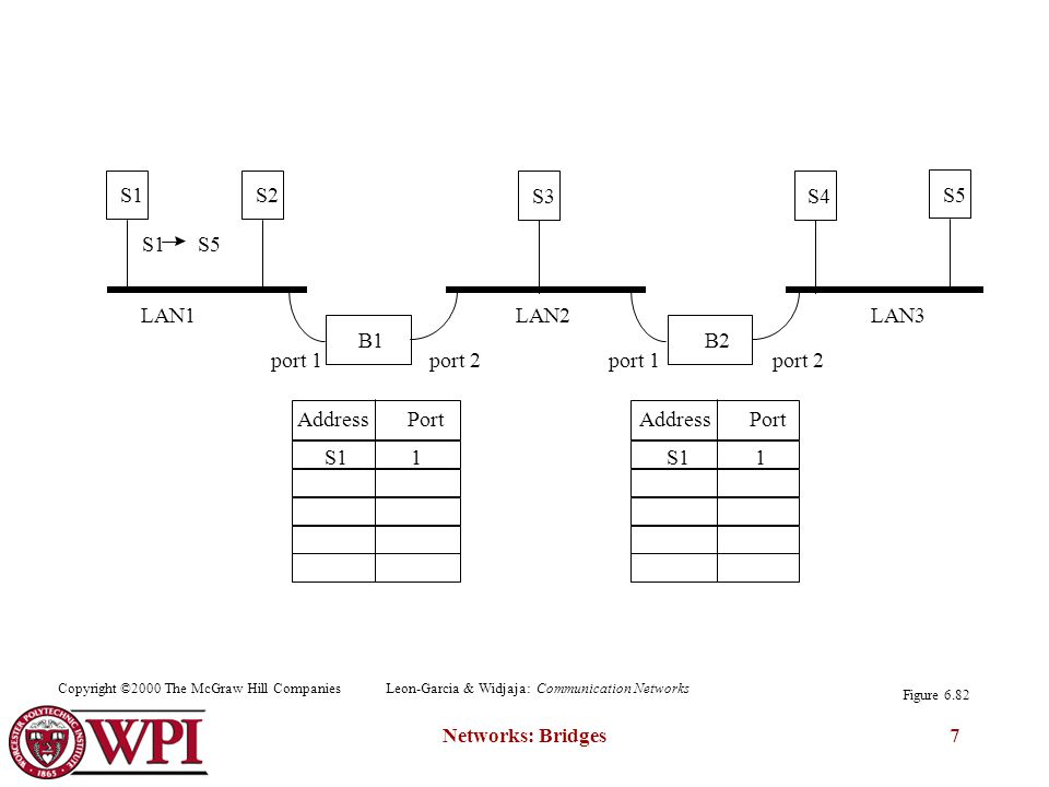 Networks: Bridges7 B1 S1S2 B2 S3S4 S5 Address Port port 1port 2port 1port 2 LAN1LAN2LAN3 S1 S5 S11 1 Figure 6.82 Copyright ©2000 The McGraw Hill CompaniesLeon-Garcia & Widjaja: Communication Networks
