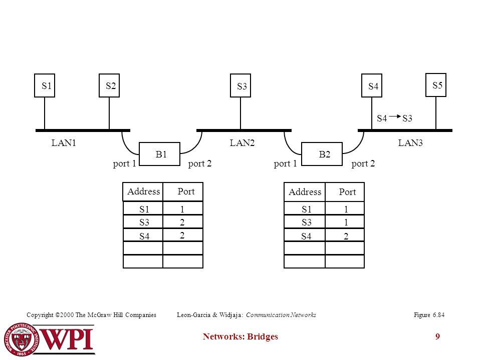 Networks: Bridges9 B1 S1S2 B2 S3S4 S5 Address Port port 1port 2port 1port 2 LAN1LAN2LAN3 S4 S3 S11 1 S32 1 S42 2 Figure 6.84Copyright ©2000 The McGraw Hill CompaniesLeon-Garcia & Widjaja: Communication Networks