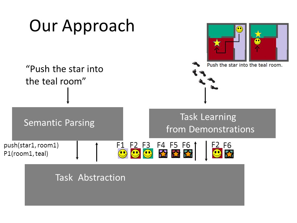 Push the star into the teal room Task Learning from Demonstrations Semantic Parsing Task Abstraction F2 F6 Our Approach push(star1, room1) P1(room1, teal) F1F2F3F4F5F6