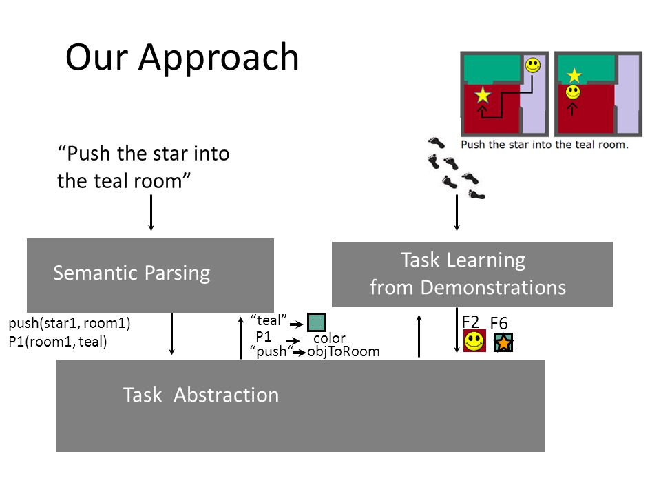 Push the star into the teal room Task Learning from Demonstrations Semantic Parsing Task Abstraction F2 F6 Our Approach teal push(star1, room1) P1(room1, teal) P1 color push objToRoom