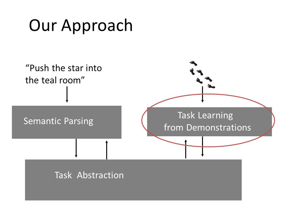 Push the star into the teal room Task Learning from Demonstrations Semantic Parsing Task Abstraction Our Approach