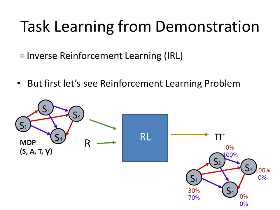 π*π* S1S1 S2S2 S3S3 S4S4 30% 70% 0% 100% 0% RL Task Learning from Demonstration = Inverse Reinforcement Learning (IRL) But first let's see Reinforcement Learning Problem S1S1 S2S2 S3S3 S4S4 MDP (S, A, T, γ ) R