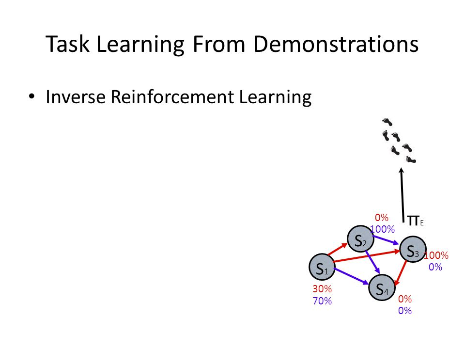 πEπE S1S1 S2S2 S3S3 S4S4 30% 70% 0% 100% 0% Task Learning From Demonstrations Inverse Reinforcement Learning