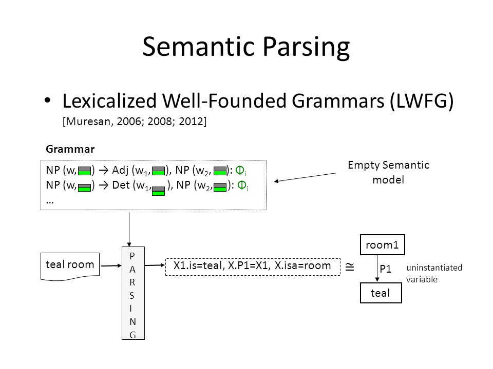 Empty Semantic model Grammar PARSINGPARSING X1.is=teal, X.P1=X1, X.isa=room teal room Semantic Parsing Lexicalized Well-Founded Grammars (LWFG) [Muresan, 2006; 2008; 2012] room1 teal P1 uninstantiated variable ≅ NP (w, ) → Adj (w 1, ), NP (w 2, ): Φ i NP (w, ) → Det (w 1, ), NP (w 2, ): Φ i …