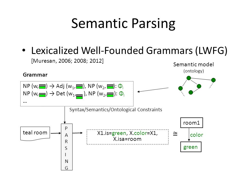 Syntax/Semantics/Ontological Constraints Grammar PARSINGPARSING X1.is=green, X.color=X1, X.isa=room teal room Semantic Parsing Lexicalized Well-Founded Grammars (LWFG) [Muresan, 2006; 2008; 2012] room1 color ≅ Semantic model (ontology) green NP (w, ) → Adj (w 1, ), NP (w 2, ): Φ i NP (w, ) → Det (w 1, ), NP (w 2, ): Φ i …