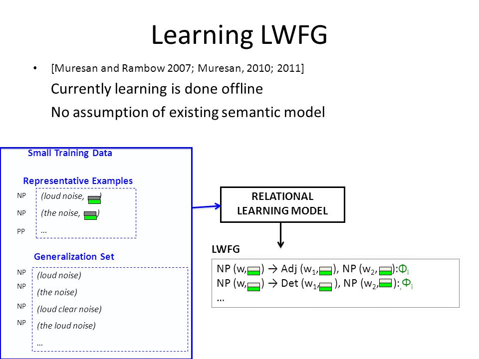 Learning LWFG [Muresan and Rambow 2007; Muresan, 2010; 2011] Currently learning is done offline No assumption of existing semantic model (loud noise, ) (the noise, ) … Small Training Data RELATIONAL LEARNING MODEL LWFG NP PP Representative Examples (loud noise) (the noise) (loud clear noise) (the loud noise) … Generalization Set NP NP (w, ) → Adj (w 1, ), NP (w 2, ):Φ i NP (w, ) → Det (w 1, ), NP (w 2, ):, Φ i …