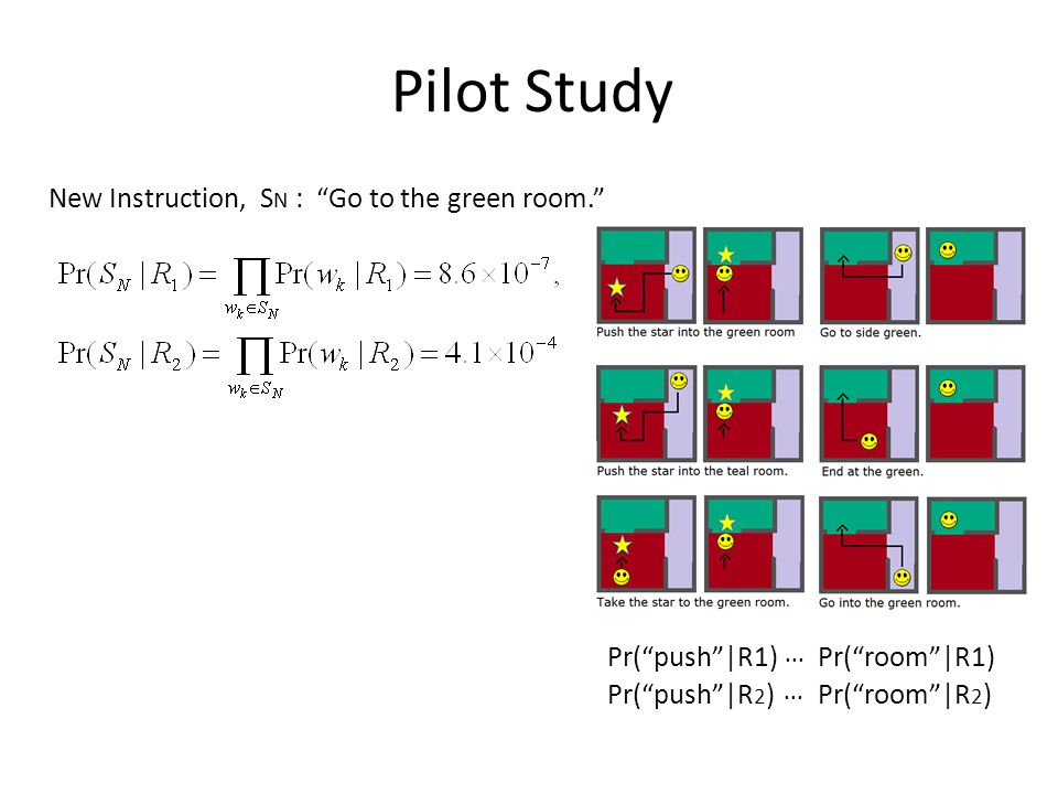 Pilot Study New Instruction, S N : Go to the green room. Pr( push |R1)Pr( room |R1)...