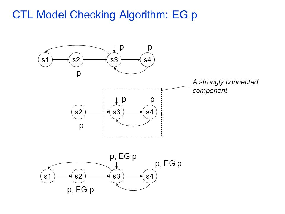 CTL Model Checking Algorithm: EG p s2s1s4s3 pp p, EG p s2s1s4s3 p p, EG p s2s4s3 pp p A strongly connected component