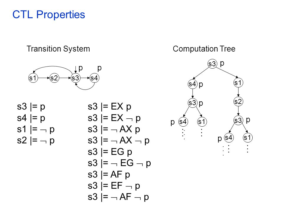 Counter-example generation for ACTL In general the counter-example for an ACTL property (equivalently a witness to an ECTL property) is not a single path For example, the counter example for the property AF(AGp) would be a witness for the property EG(EF  p) –It is not possible to characterize the witness for EG(EF  p) as a single path However it is possible to generate tree-like transition graphs containing counter-example behaviors as a counter- example: –Edmund M.
