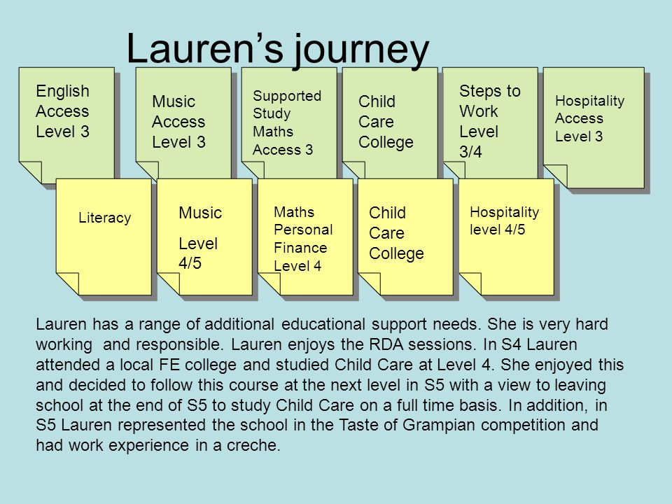 English Access Level 3 Literacy Music Access Level 3 Steps to Work Level 3/4 Supported Study Maths Access 3 Child Care College Music Level 4/5 Hospitality Access Level 3 Hospitality level 4/5 Child Care College Lauren's journey Lauren has a range of additional educational support needs.