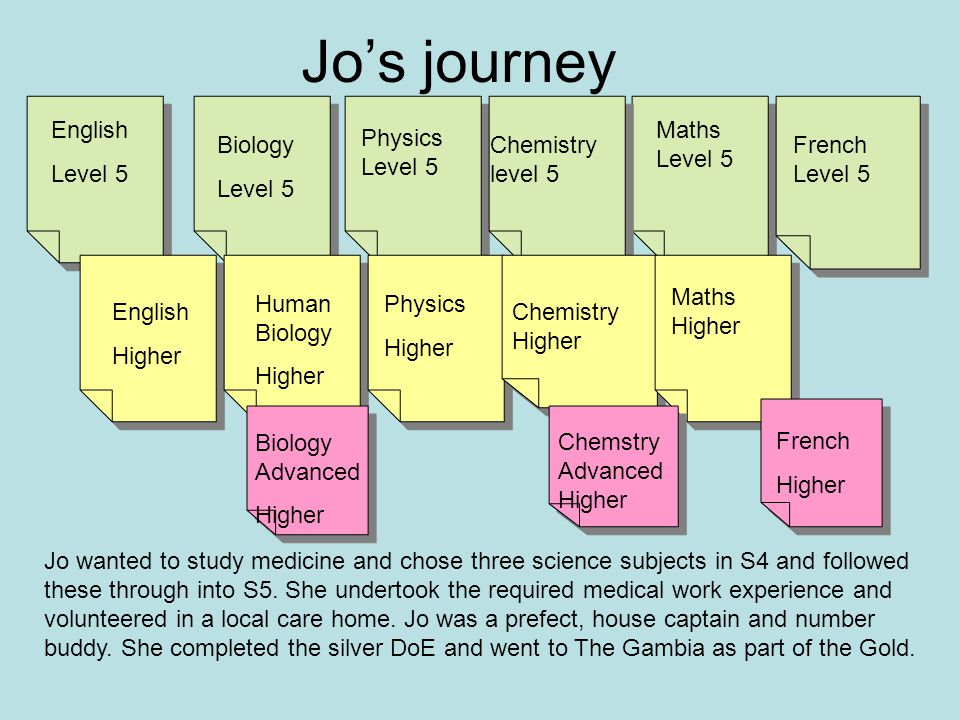 English Level 5 English Higher Biology Level 5 Maths Level 5 Physics Level 5 Chemistry level 5 Human Biology Higher Physics Higher Chemistry Higher Maths Higher French Higher Chemstry Advanced Higher Biology Advanced Higher French Level 5 Jo's journey Jo wanted to study medicine and chose three science subjects in S4 and followed these through into S5.