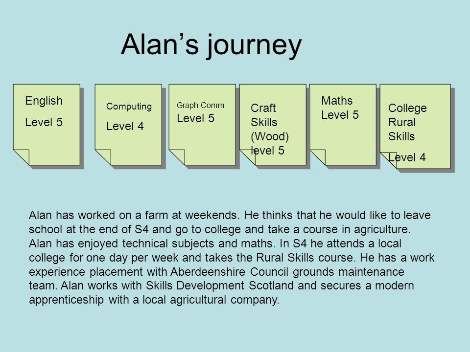 English Level 5 Computing Level 4 Maths Level 5 Graph Comm Level 5 Craft Skills (Wood) level 5 College Rural Skills Level 4 Alan's journey Alan has worked on a farm at weekends.