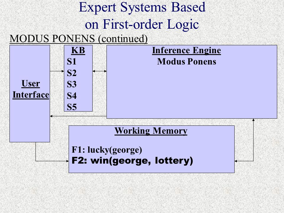 S1 S2 S3 S4 S5 F1: lucky(george) F2: win(george, lottery) Expert Systems Based on First-order Logic MODUS PONENS (continued) User Interface KBInference Engine Modus Ponens Working Memory