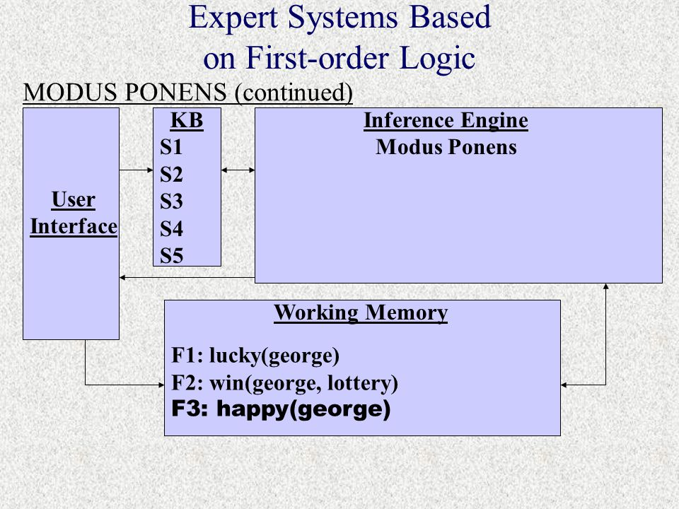 S1 S2 S3 S4 S5 F1: lucky(george) F2: win(george, lottery) F3: happy(george) Expert Systems Based on First-order Logic MODUS PONENS (continued) User Interface KBInference Engine Modus Ponens Working Memory