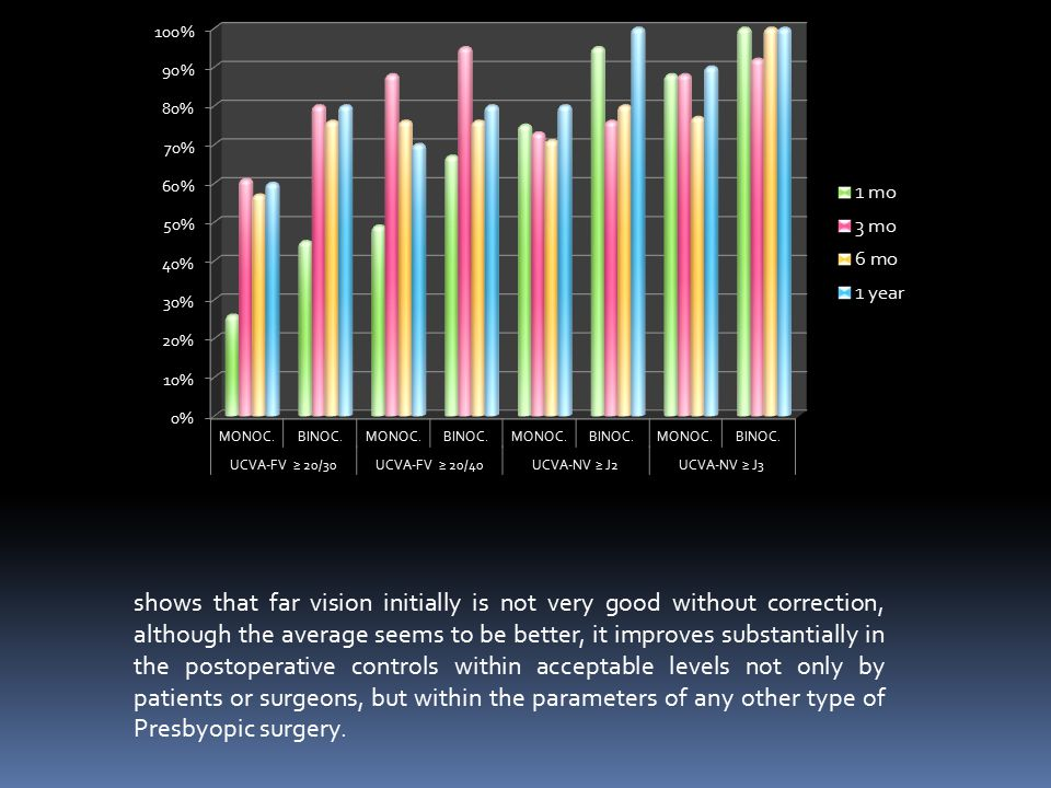 shows that far vision initially is not very good without correction, although the average seems to be better, it improves substantially in the postoperative controls within acceptable levels not only by patients or surgeons, but within the parameters of any other type of Presbyopic surgery.