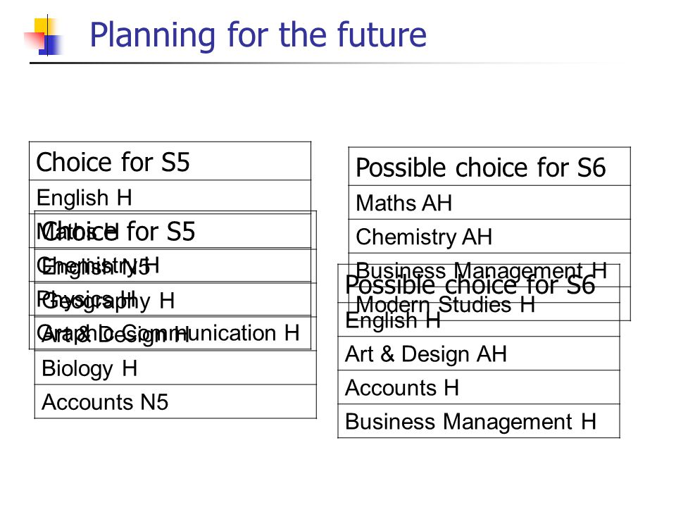 Planning for the future Choice for S5 English H Maths H Chemistry H Physics H Graphic Communication H Possible choice for S6 Maths AH Chemistry AH Business Management H Modern Studies H Choice for S5 English N5 Geography H Art & Design H Biology H Accounts N5 Possible choice for S6 English H Art & Design AH Accounts H Business Management H