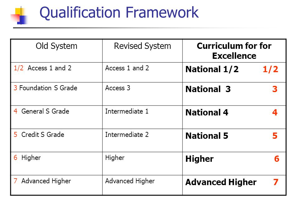 Qualification Framework Old SystemRevised SystemCurriculum for for Excellence 1/2 Access 1 and 2Access 1 and 2 National 1/2 1/2 3 Foundation S GradeAccess 3 National 3 3 4 General S GradeIntermediate 1 National 4 4 5 Credit S GradeIntermediate 2 National 5 5 6 HigherHigher Higher 6 7 Advanced HigherAdvanced Higher Advanced Higher 7
