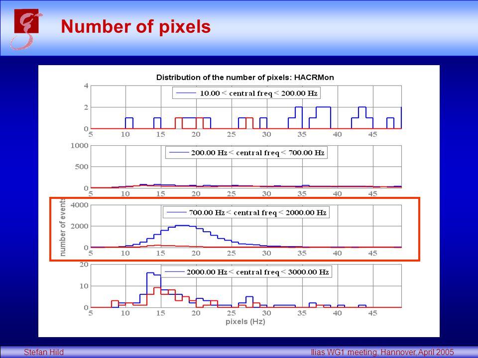 Stefan Hild Ilias WG1 meeting, Hannover, April 2005 Number of pixels