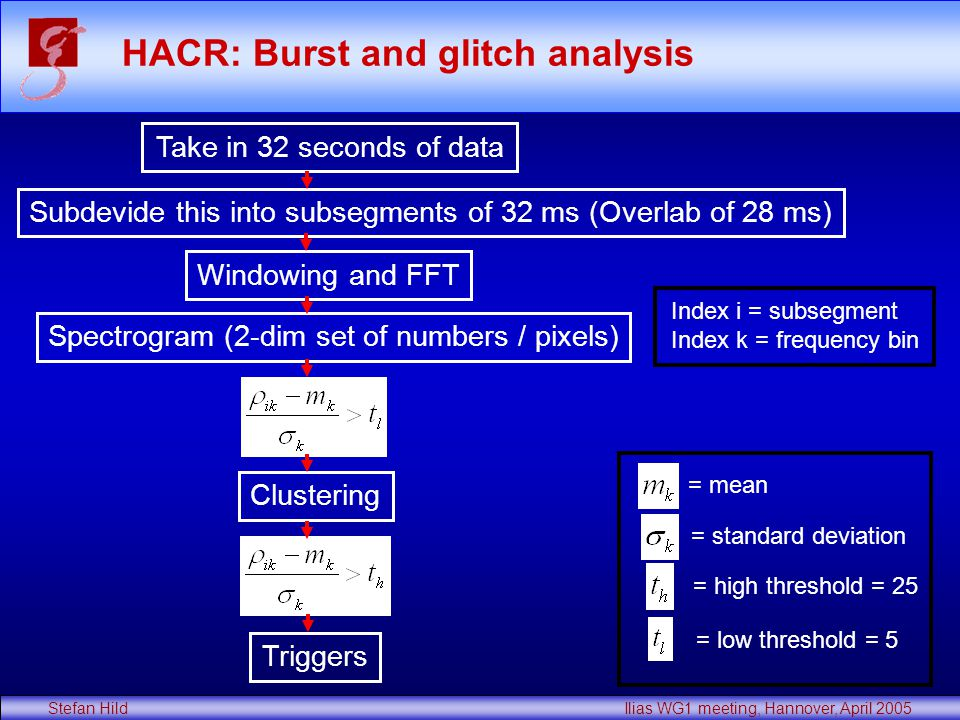 Stefan Hild Ilias WG1 meeting, Hannover, April 2005 HACR: Burst and glitch analysis Take in 32 seconds of data Subdevide this into subsegments of 32 ms (Overlab of 28 ms) Windowing and FFT Spectrogram (2-dim set of numbers / pixels) Clustering Triggers = mean = standard deviation = high threshold = 25 = low threshold = 5 Index i = subsegment Index k = frequency bin