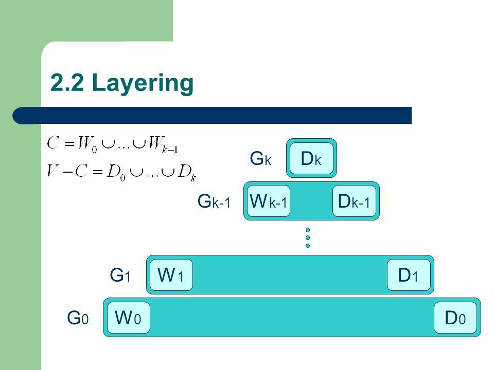 2.2 Layering DkDk D k-1 D1D1 D0D0 W1W1 W0W0 W k-1 G0G0 G1G1 G k-1 GkGk