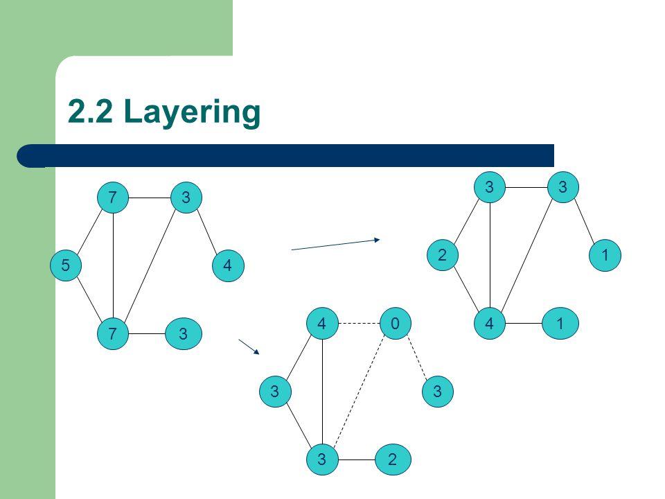 2.2 Layering 7 5 73 3 4 3 2 41 3 1 4 3 32 0 3
