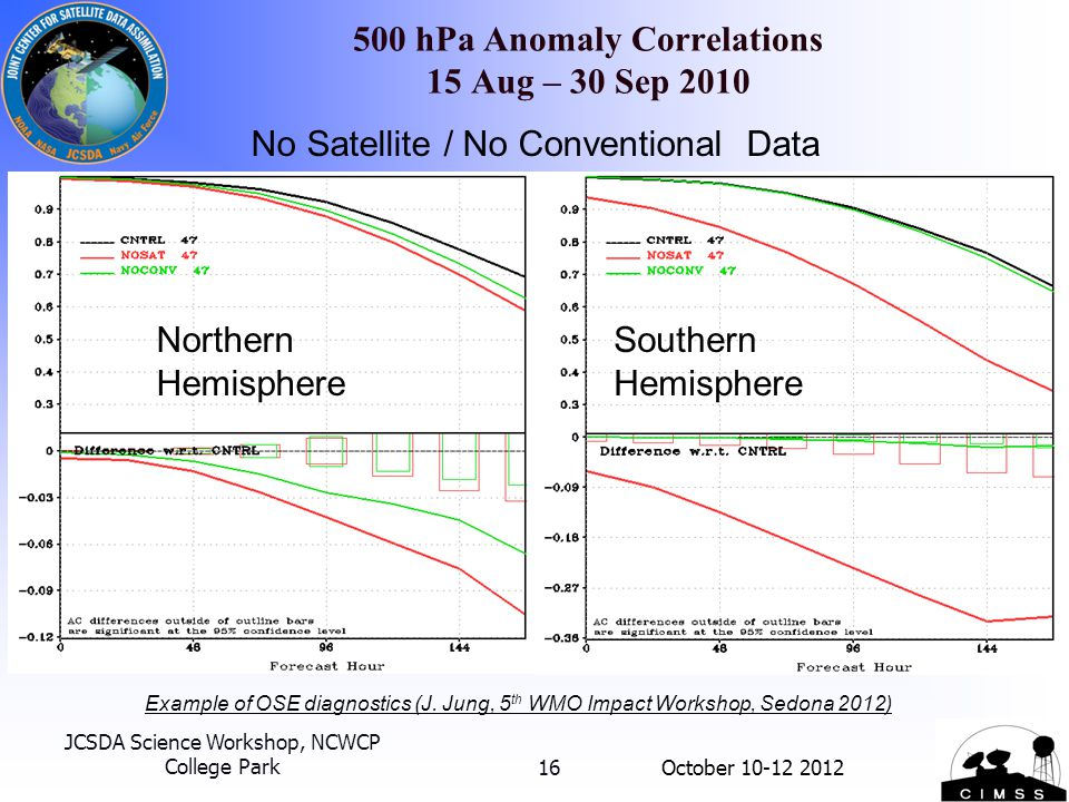 500 hPa Anomaly Correlations 15 Aug – 30 Sep 2010 16 No Satellite / No Conventional Data Northern Hemisphere Southern Hemisphere Example of OSE diagno