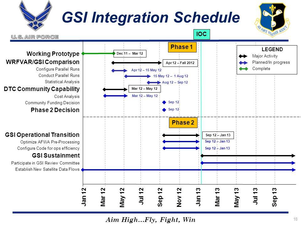 Aim High…Fly, Fight, Win 18 Working Prototype WRFVAR/GSI Comparison Configure Parallel Runs Conduct Parallel Runs Statistical Analysis DTC Community C