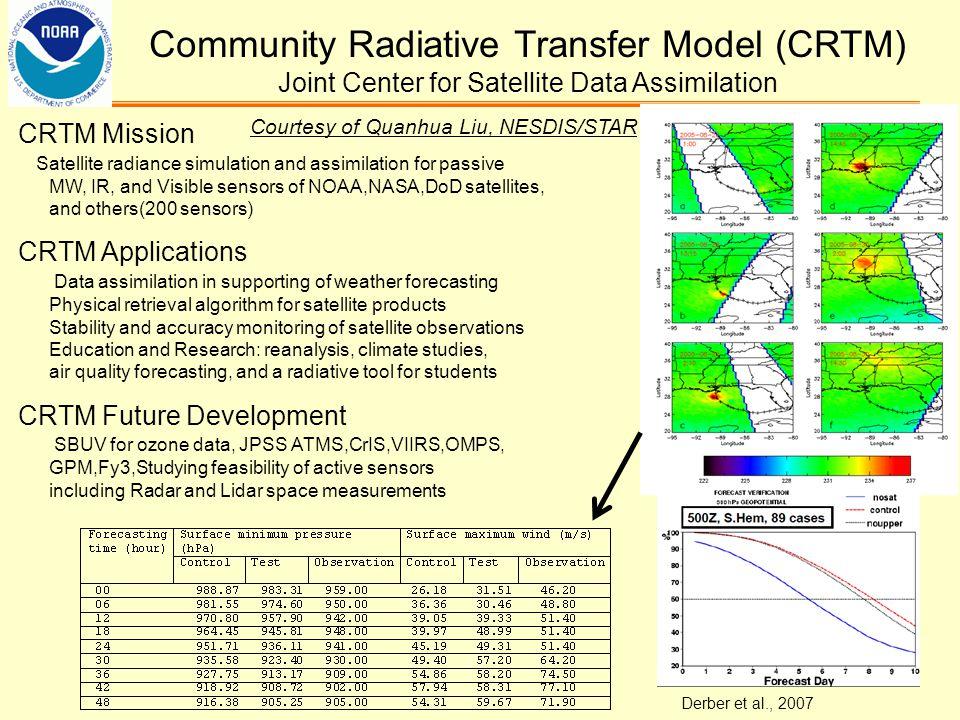 Community Radiative Transfer Model (CRTM) Joint Center for Satellite Data Assimilation CRTM Mission Satellite radiance simulation and assimilation for