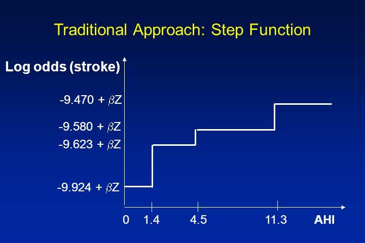 Traditional Approach: Step Function -9.470 +  Z -9.580 +  Z -9.924 +  Z Log odds (stroke) -9.623 +  Z 0 1.4 4.5 11.3 AHI