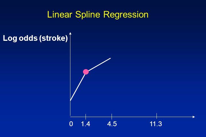 Linear Spline Regression Log odds (stroke) 0 1.4 4.5 11.3