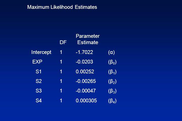 Maximum Likelihood Estimates Parameter DF Estimate Intercept 1 -1.7022(α) EXP 1 -0.0203 (β 0 ) S1 1 0.00252(β 1 ) S2 1 -0.00265(β 2 ) S3 1 -0.00047(β 3 ) S4 1 0.000305(β 4 )