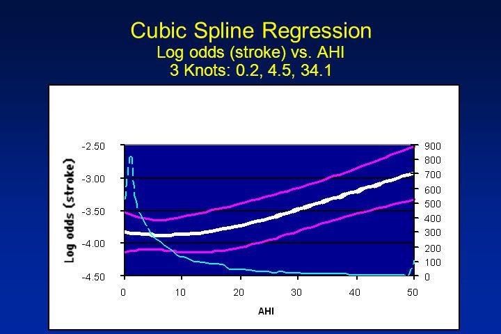 Cubic Spline Regression Log odds (stroke) vs. AHI 3 Knots: 0.2, 4.5, 34.1