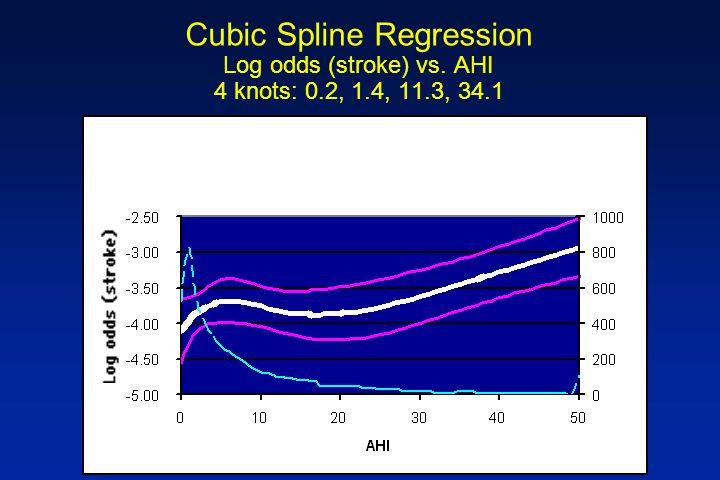 Cubic Spline Regression Log odds (stroke) vs. AHI 4 knots: 0.2, 1.4, 11.3, 34.1