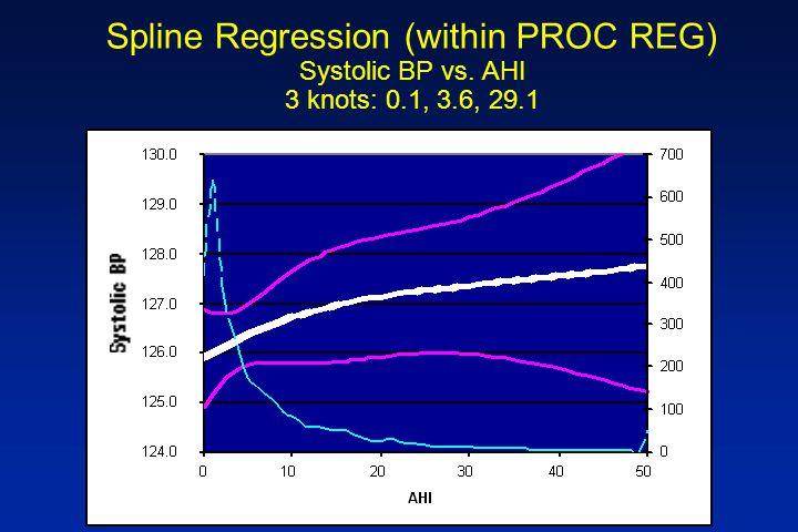 Spline Regression (within PROC REG) Systolic BP vs. AHI 3 knots: 0.1, 3.6, 29.1
