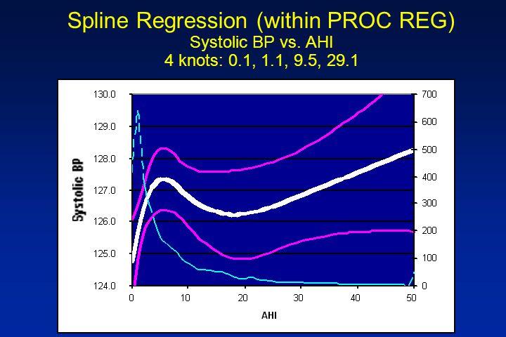 Spline Regression (within PROC REG) Systolic BP vs. AHI 4 knots: 0.1, 1.1, 9.5, 29.1