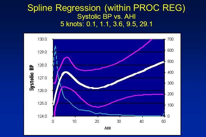 Spline Regression (within PROC REG) Systolic BP vs. AHI 5 knots: 0.1, 1.1, 3.6, 9.5, 29.1