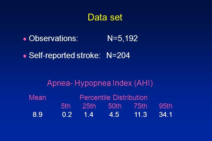 Data set  Observations: N=5,192  Self-reported stroke: N=204 Mean Percentile Distribution 5th 25th 50th 75th 95th 8.9 0.2 1.4 4.5 11.3 34.1 Apnea- Hypopnea Index (AHI)