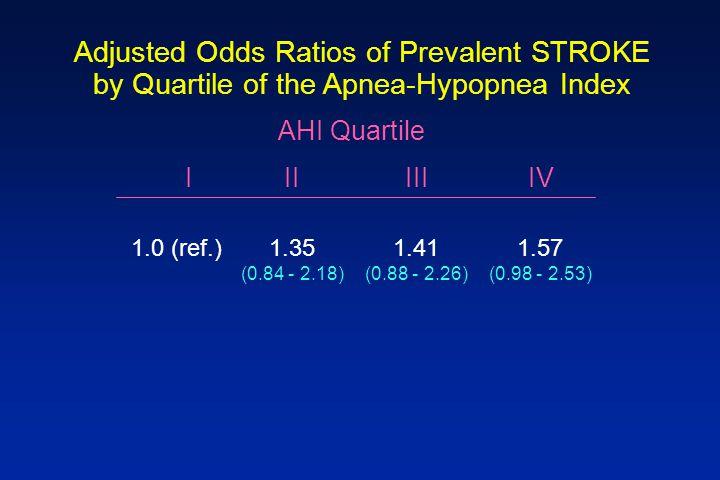 Adjusted Odds Ratios of Prevalent STROKE by Quartile of the Apnea-Hypopnea Index AHI Quartile 1.0 (ref.)1.35 (0.84 - 2.18) 1.41 (0.88 - 2.26) 1.57 (0.98 - 2.53) IIIIII IV
