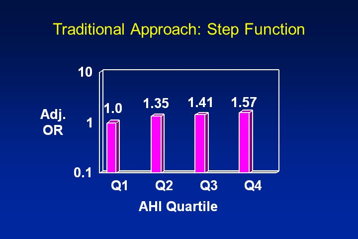 Traditional Approach: Step Function Log odds (stroke) =  1 +  2 Q2 +  3 Q3 +  4 Q4 +  Z AHI Fitted Model 0 - 1.4 Log (odds of stroke) =  1 +  Z 1.5 - 4.5 Log (odds of stroke) =  1 +  2 +  Z 4.6 - 11.3 Log (odds of stroke) =  1 +  3 +  Z > 11.3Log (odds of stroke) =  1 +  4 +  Z