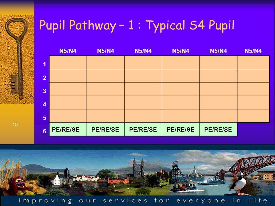 18 Pupil Pathway – 1 : Typical S4 Pupil N5/N4 1 2 3 4 5 6 PE/RE/SE